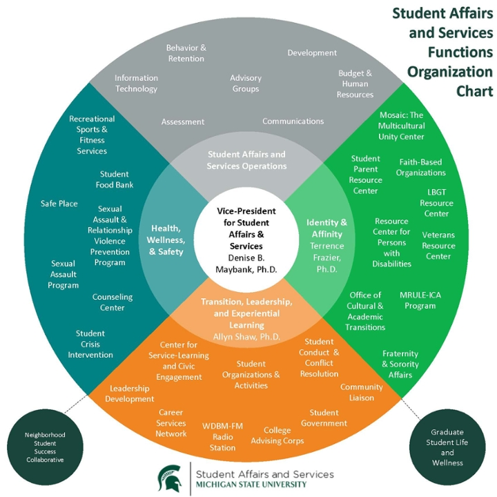 The Student Affairs and Services Organizational Chart as of December 14, 2016.